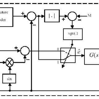 (PDF) A Novel Hybrid Angle Tracking Observer for Resolver