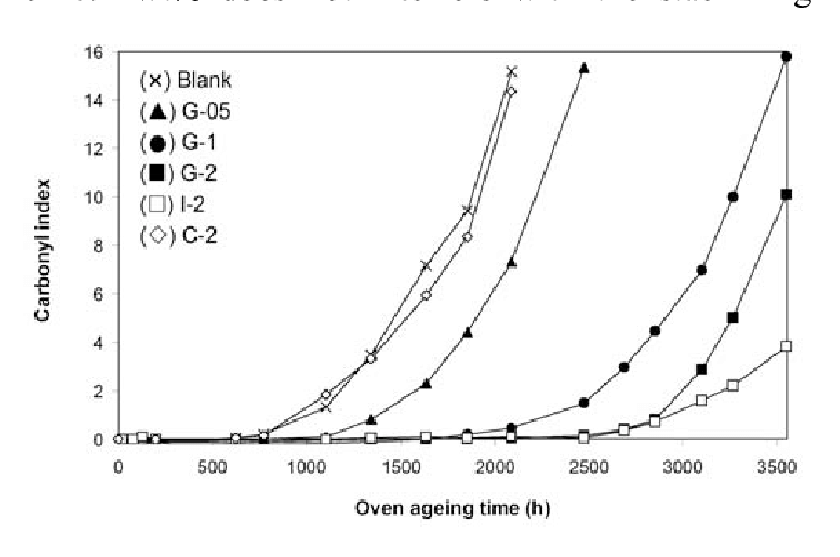 Variations of carbonyl index (CI) of LLDPE films upon oven