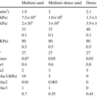 (PDF) Seismic performance of outrigger–belt truss system