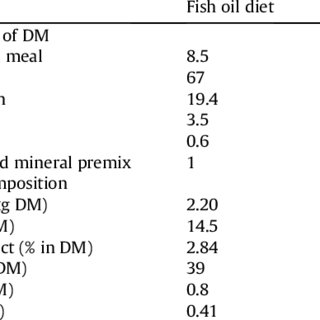 (PDF) Dietary n-3 PUFAs Improve Fresh and Post-Thaw Semen