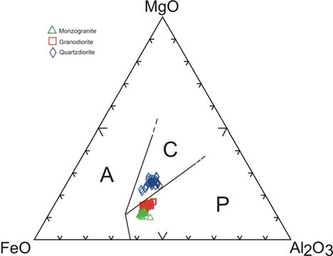 Composition of biotite from BGC plotted in the
