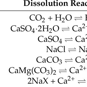 (PDF) Groundwater Mixing Process Identification in Deep