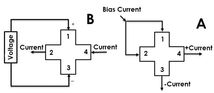 a) Hall sensor operating in current-mode b) voltage-Hall