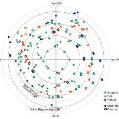 Sun Diagram Elevation 2000 Mustang Audio Wiring Solar Azimuth And Altitude Angles Of The Plotted For 195 Daylight Conditions