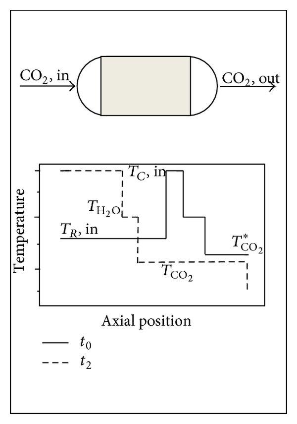 Schematic diagram of CO2 absorption pilot plant