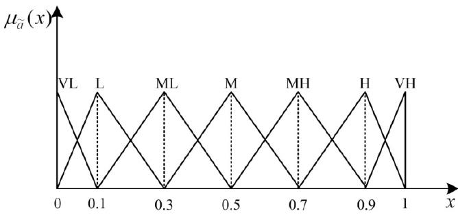Wbs risk management. Work Breakdown Structure (WBS). 2019