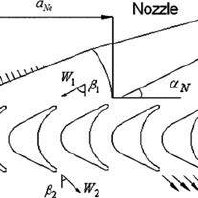 Different views of the convergent– divergent nozzle and