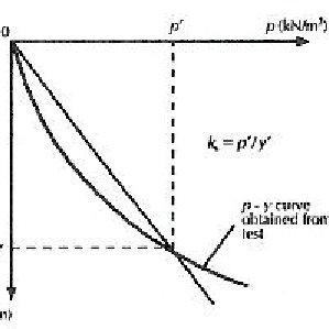 (PDF) Evaluation of modulus of subgrade reaction (Ks) in