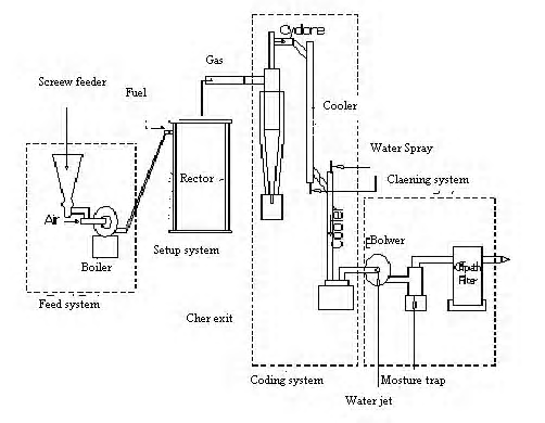 Flow diagram of generation of power from solid waste