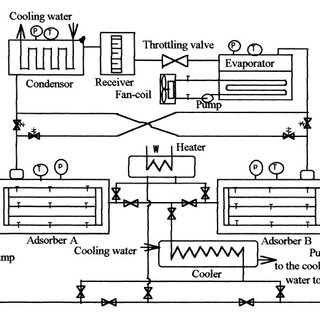 Scheme of the solar powered adsorption chiller used for