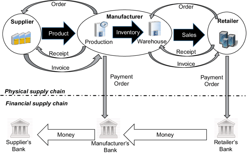 Financial supply chains are a ubiquitous feature of supply