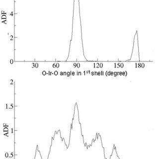 (PDF) STRUCTURE OF IRIDIUM (III) HYDRATION BASED ON AB