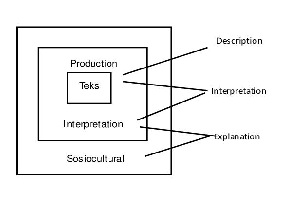 Critical Discourse Analysis (Source: Fairclough, 1995