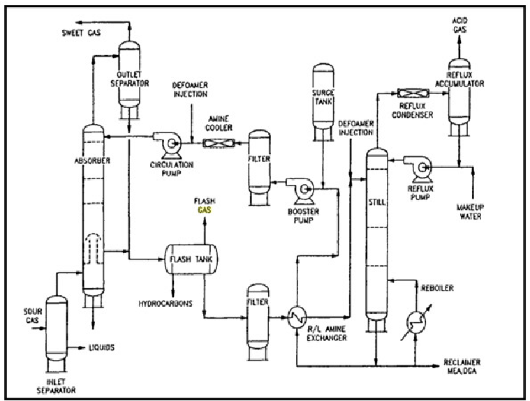 Amine gas sweetening process (Arnold and Stewart, 1999
