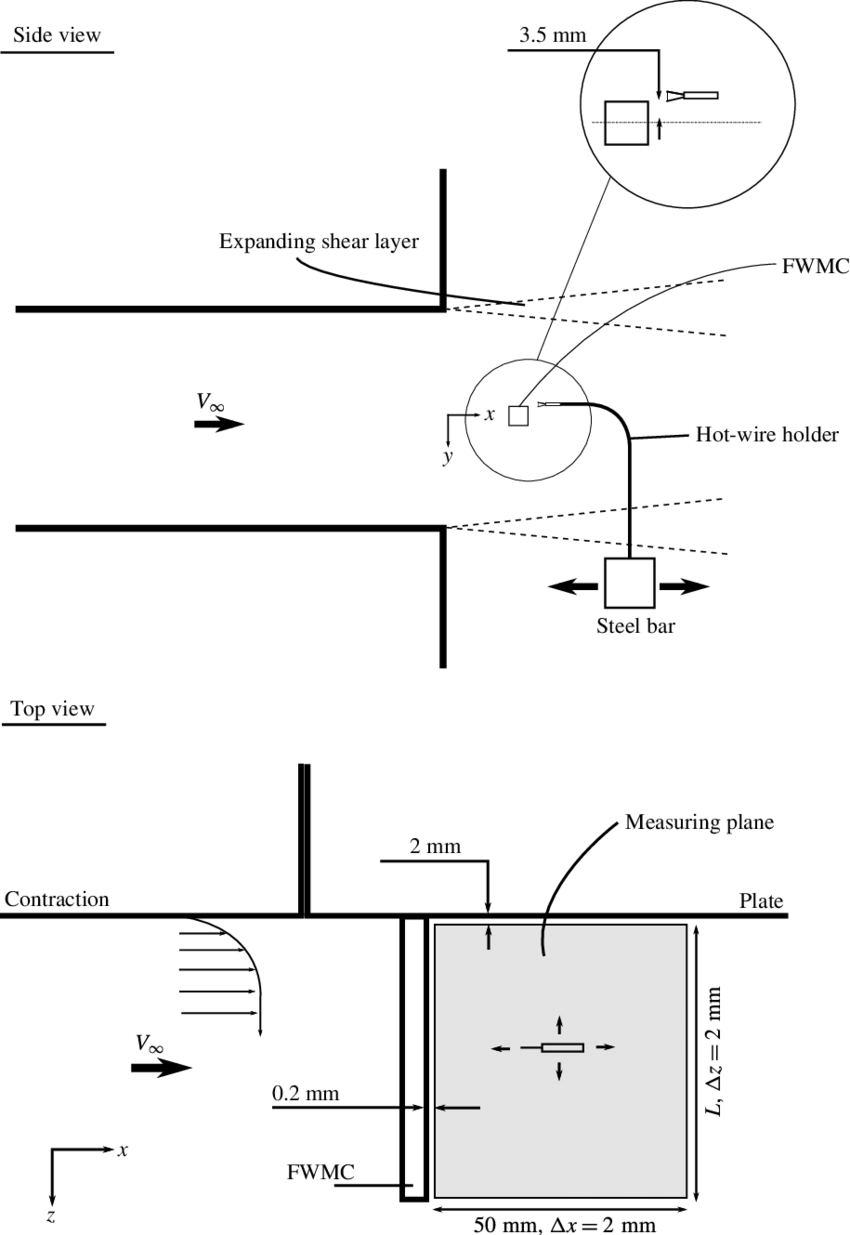 hight resolution of a schematic diagram of the experimental set up for the hot wire wake survey