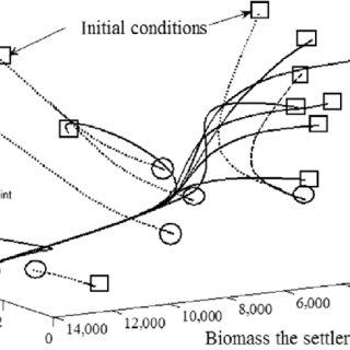 (PDF) Improvement of Activated Sludge Process Using a