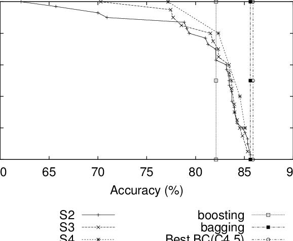 Cumulative probability in the horse-colic domain