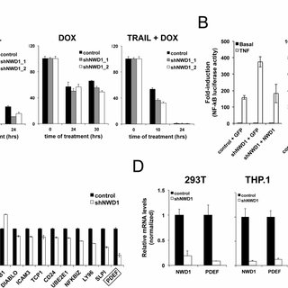 (PDF) The NLR-related protein NWD1 is associated with
