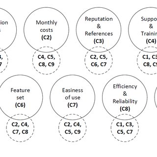 (PDF) Selection of enterprise resource planning software
