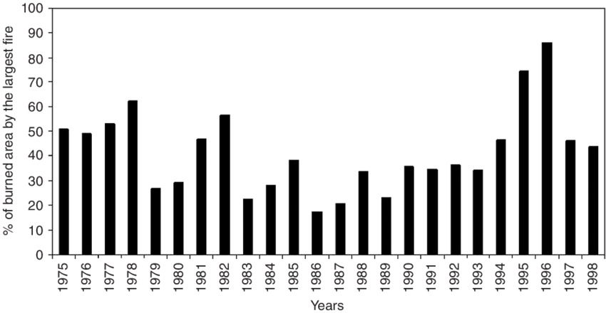 Annual percentage of burned area by the largest fire