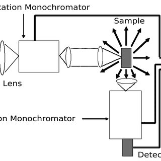 5: Schematic diagram showing elements used to measure