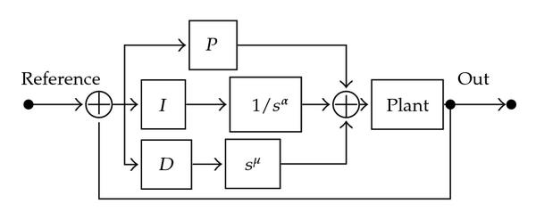 Block diagram of the PIαDμ controller, where 0≤α≤1 and 0≤μ