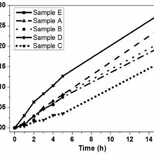 Schematic representation of dip-coating process