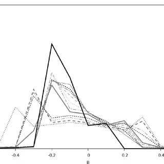 Variation of relative permeability as a function of the H