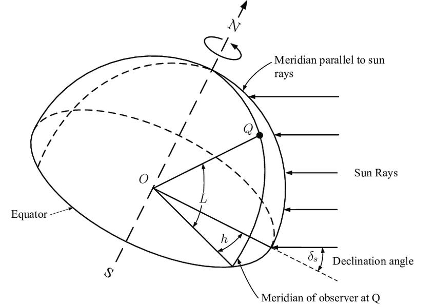 4 Fundamental sun angles: hour angle h, latitude L and