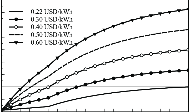 Net Present Value (NPV) vs. payback period for net power