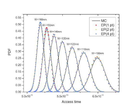 Influence of Transistors Width in Access Time Variability