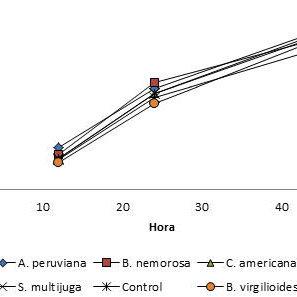 (PDF) Identification of in vitro antimethanogenic
