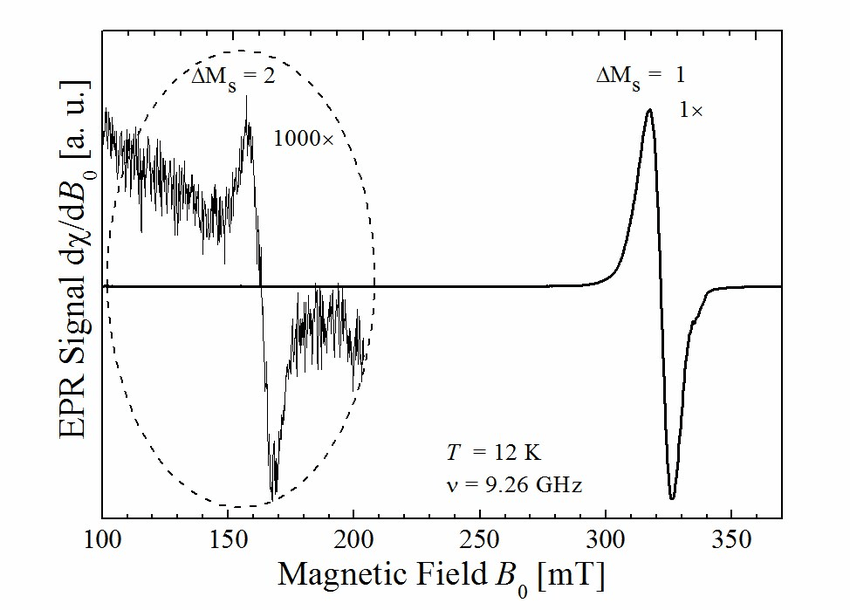 EPR spectrum of 1 observed with B0 oriented in the xy