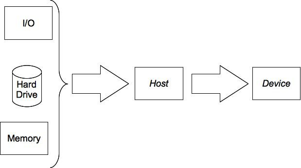 Diagram showing the data flow, from sources to device