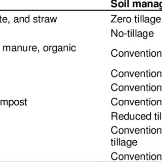(PDF) Different soil tillage systems influence