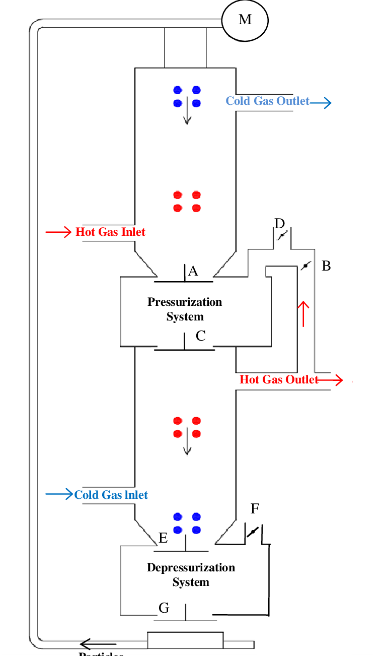 hight resolution of mmersed particle heat exchanger