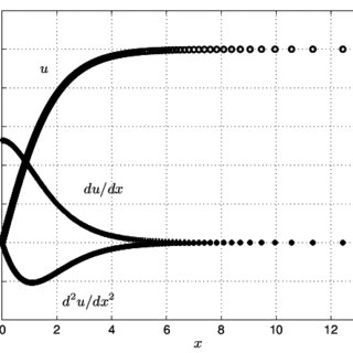 (PDF) Quasi-uniform Grids and Ad Hoc Finite Difference