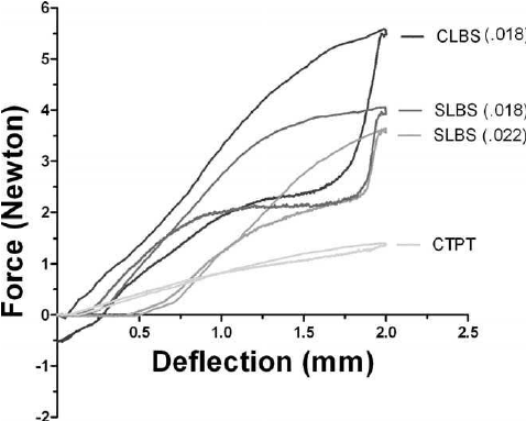 Load-deflection hysteresis curves registered by testing
