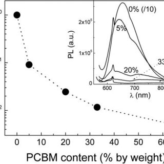Photoluminescence quenching of Bis-EH-PFDTBT:PCBM films