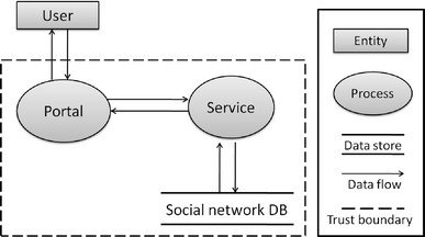 The Data Flow Diagram DFD Of The Social Network 2 0 Application