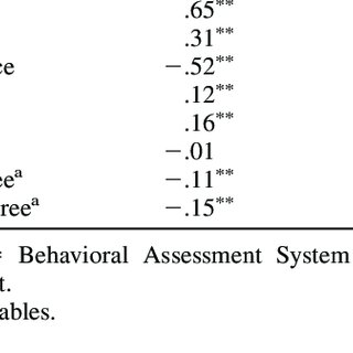 (PDF) Validation of the Ostracism Experience Scale for