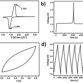 a) Cyclic voltammogram of LTO; b) charging-discharging