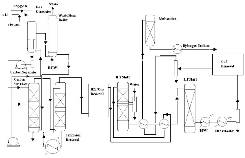 Typical flow scheme for hydrogen from fuel oil by non