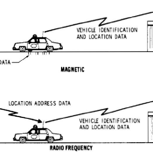 a: Vehicle Components (Control Unit, Radio/GPS Antenna