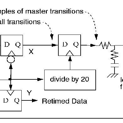 (PDF) Designing Bang-Bang PLLs for Clock and Data Recovery