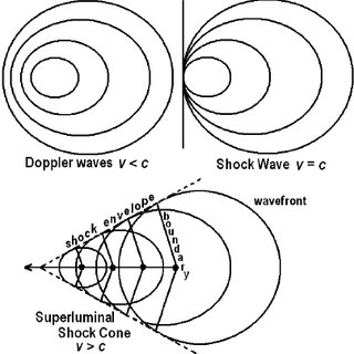 Simplistically considering a shock as originating from a