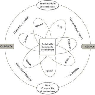 (PDF) Tourism Social Entrepreneurship for Sustainable