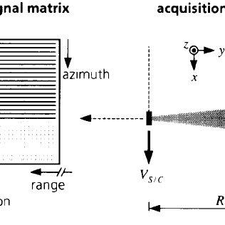 (PDF) Principles Of Synthetic Aperture Radar