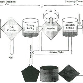 (PDF) Wastewater Management