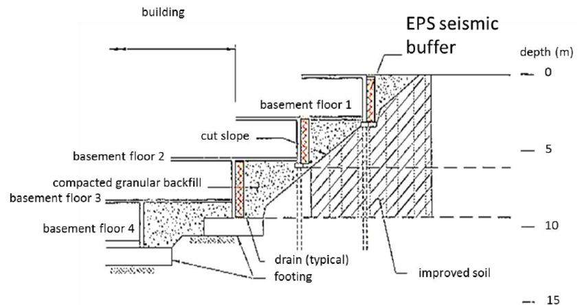 Figure 6.1. EPS seismic buffer installation for basement